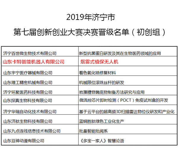 Congratulations To China Coal Group Subsidiary Cate Robot Co., Ltd., Successfully Progressing To The Final Of The 7th Innovation And Entrepreneurship Competition