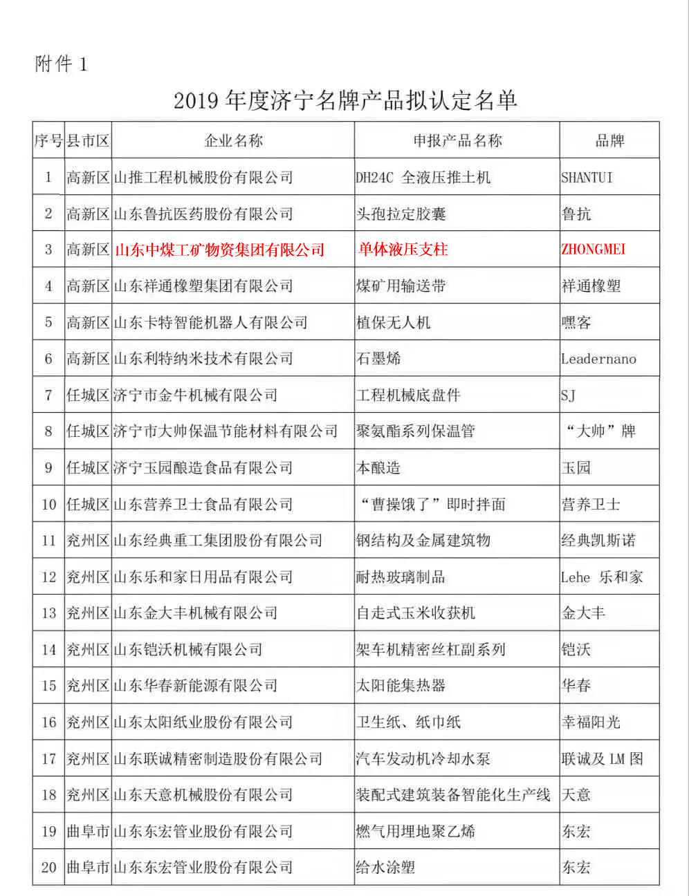 Warm Congratulations To China Coal Group'S Mining Single Hydraulic Props Are Rated As Jining Famous Brand Products Of 2019
